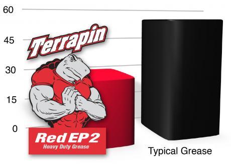 RedEP2 WaterSpray Chart